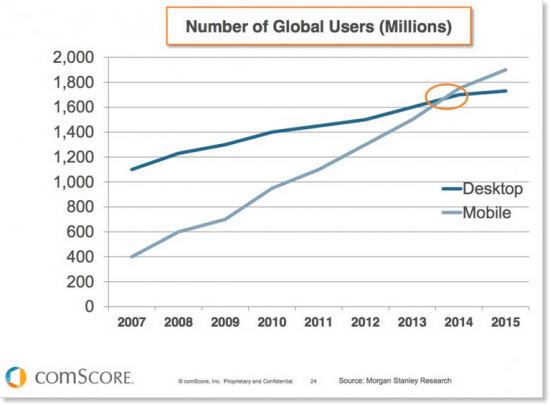 mobile traffic vs desktop