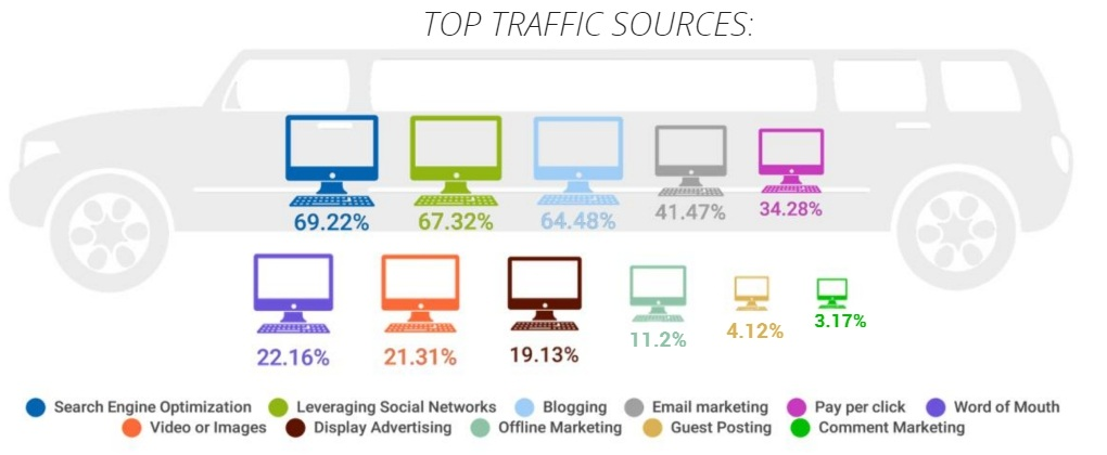 top traffic sources affiliate marketing sites
