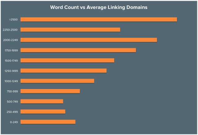content length backlinks