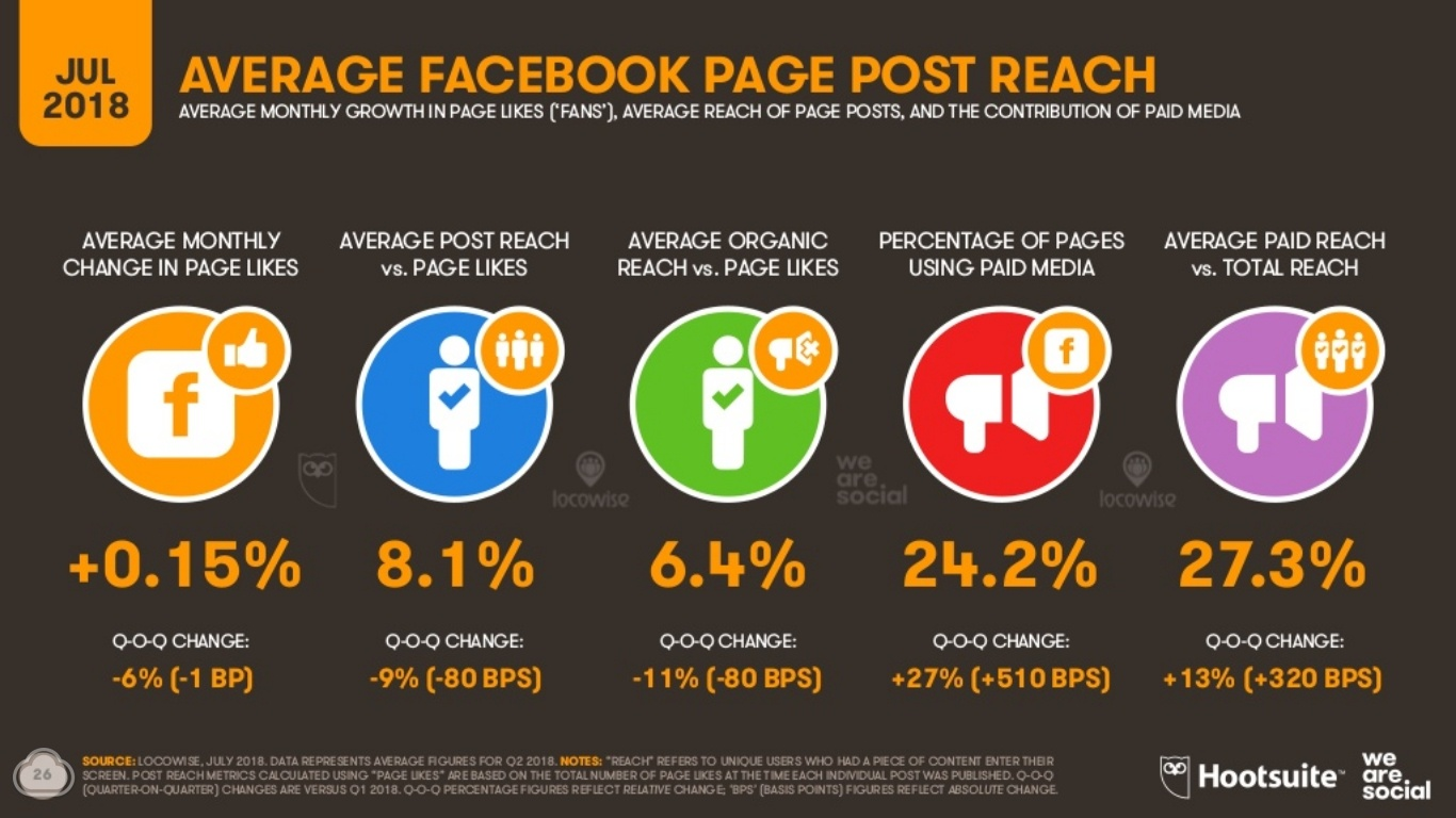 facebook page reach engagement statistics