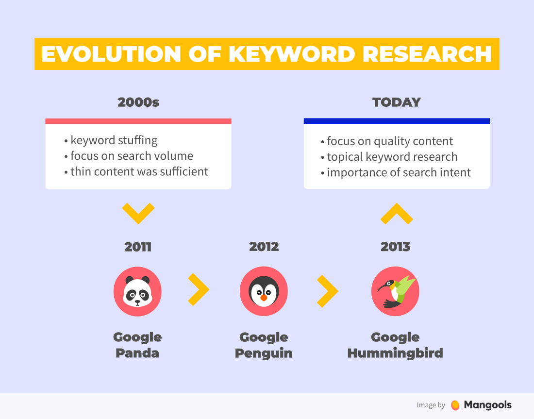 evolution of keyword research seo