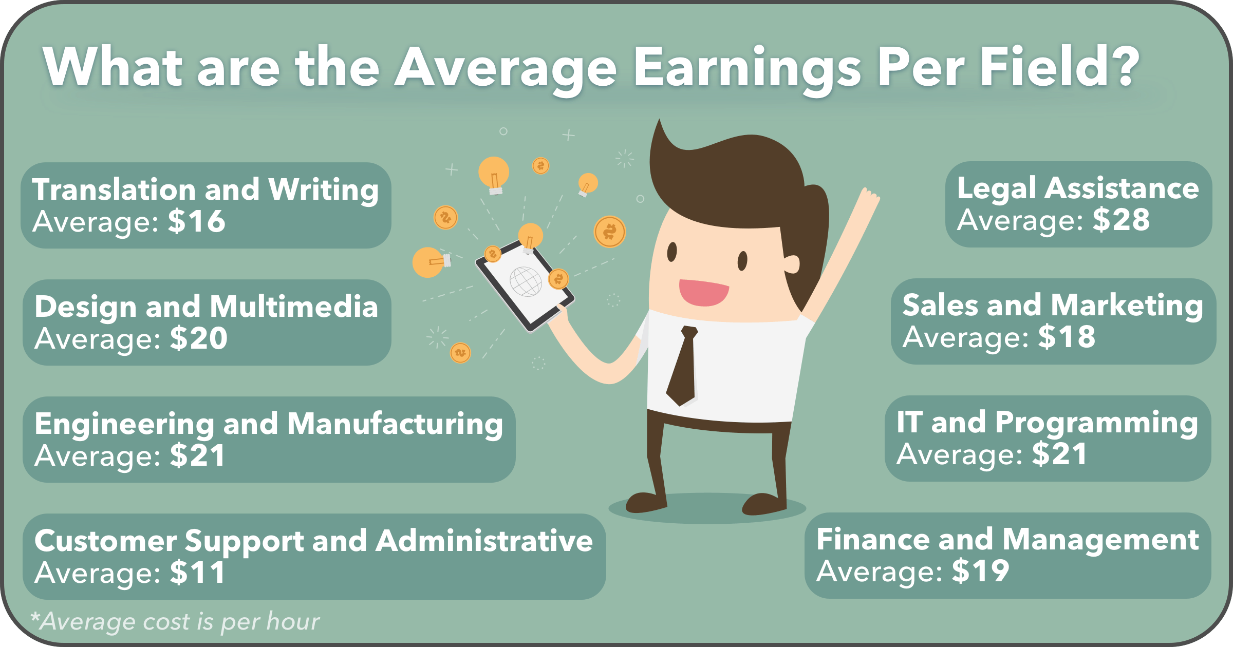 how much freelancers earn