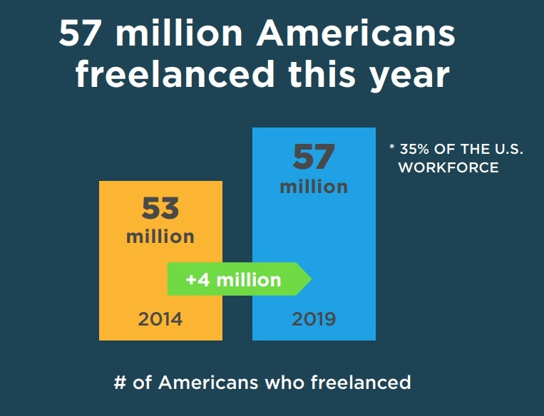 freelancers in usa 2019