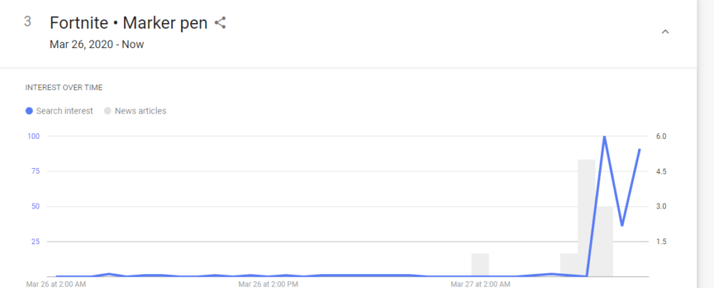 searches for Fortnite marker