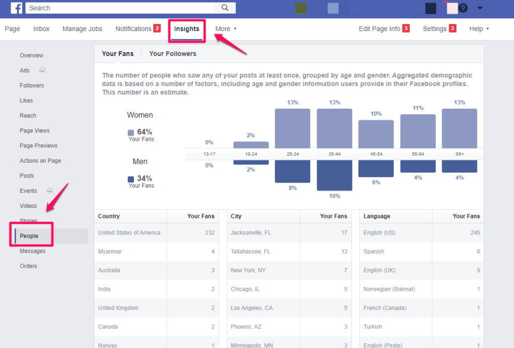 Facebook's Insights reporting to see demographic information about your audience