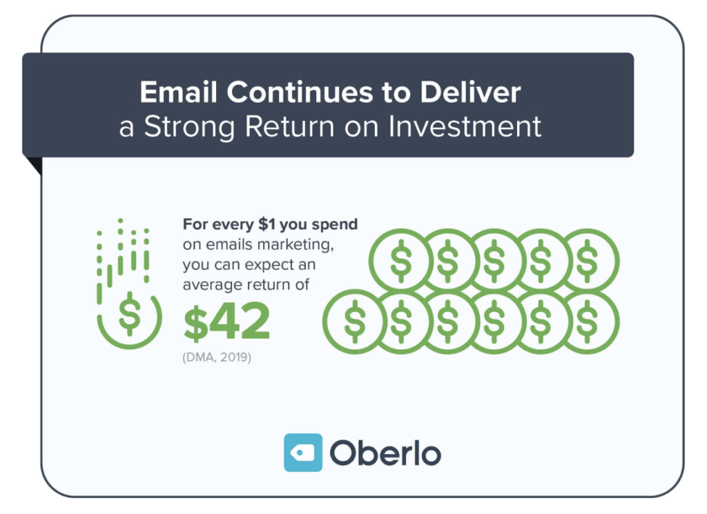 email delivers return on investment of $42 for every $1 spent