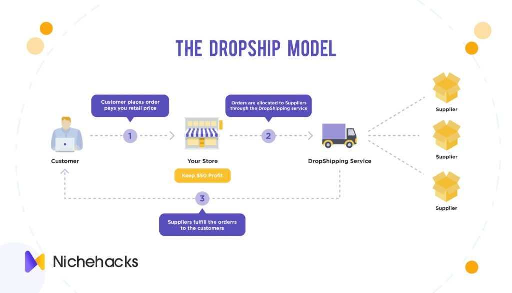how dropship model works
