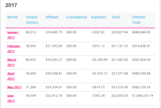 income reports from 2017