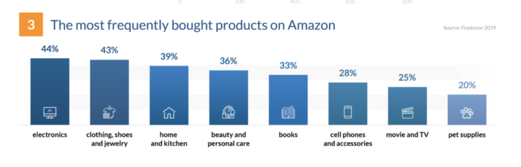 most frequently purchased products on Amazon