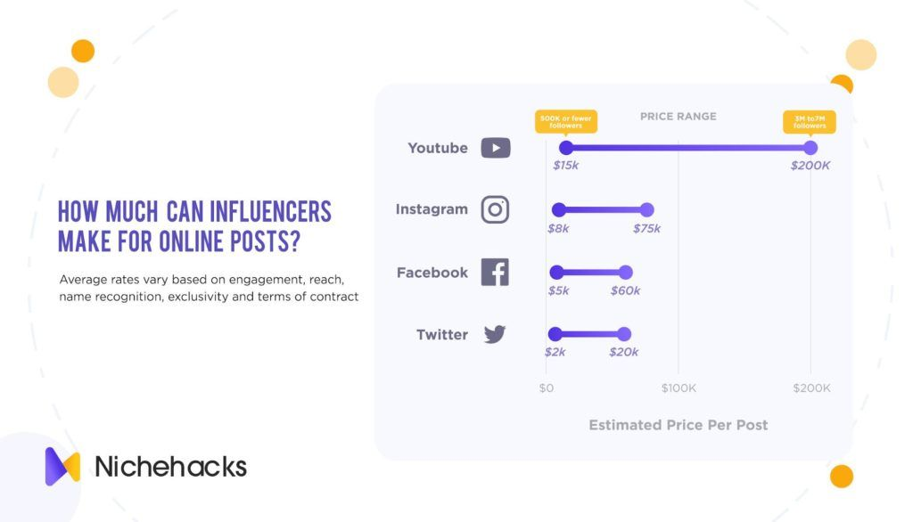 estimated influencer price per post