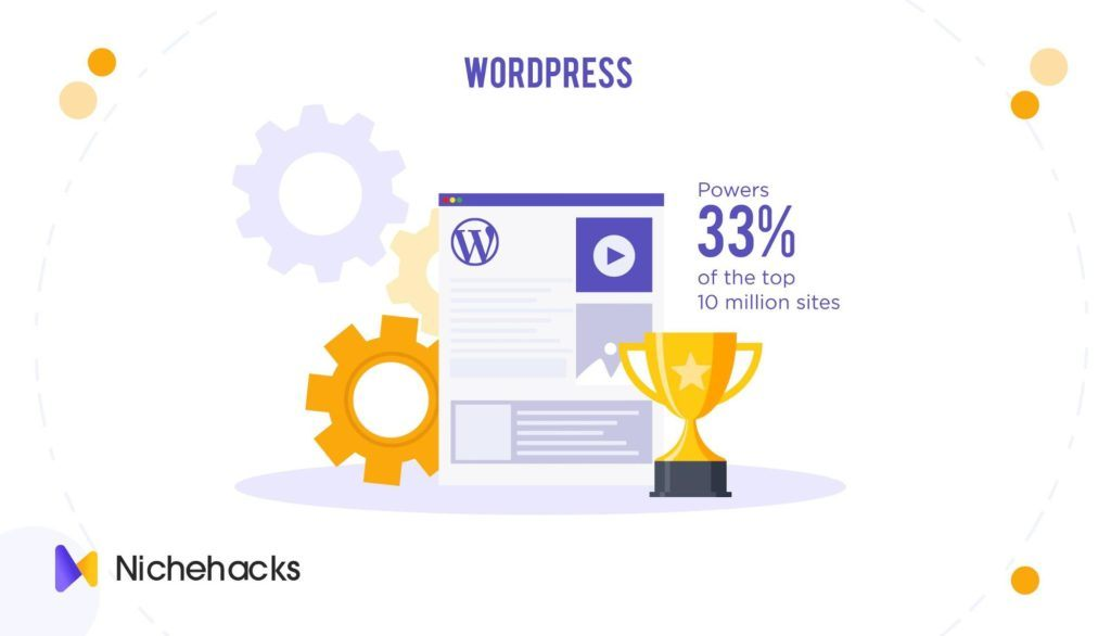 WordPress powers 33% of the top 10 million sites