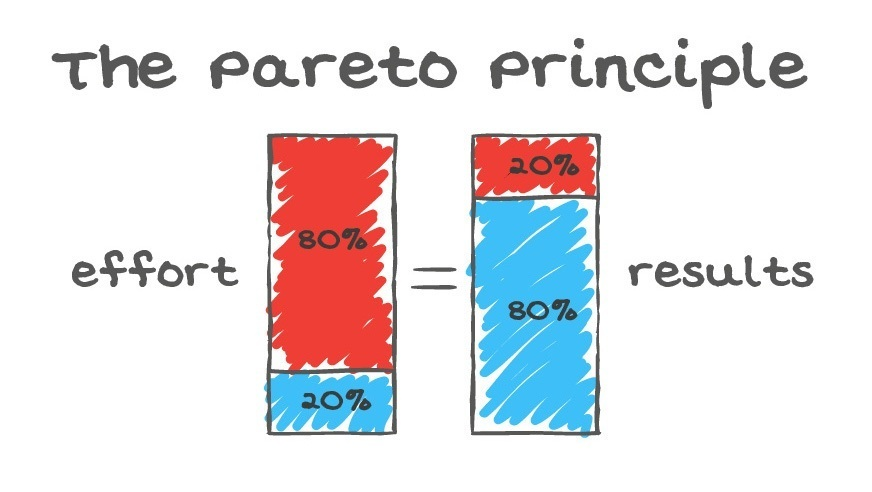 The Pareto Principle also knows as the 80 vs 20 rule