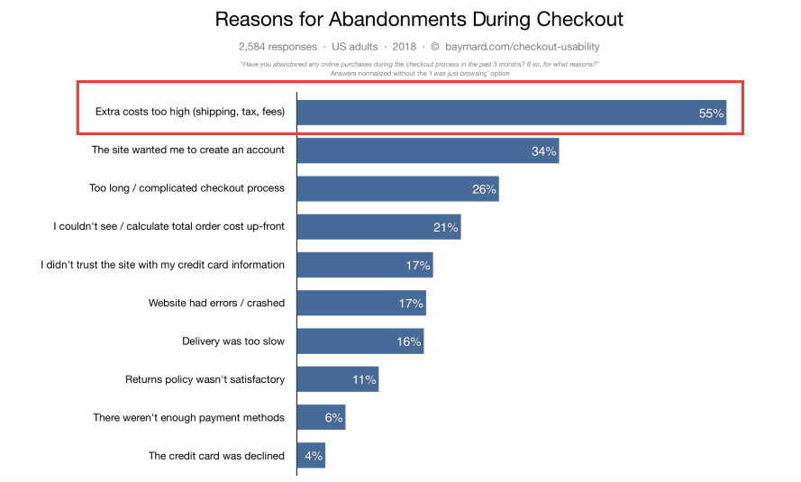 average cart abandonment rate is 69.7%