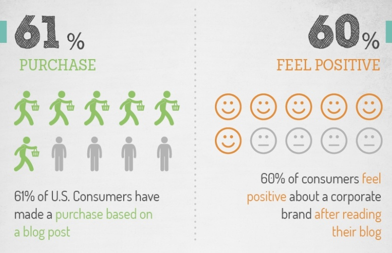 61% of consumers purchase products because of blog content