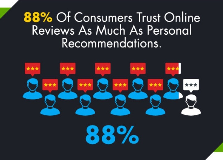 88% of consumers trust online reviews