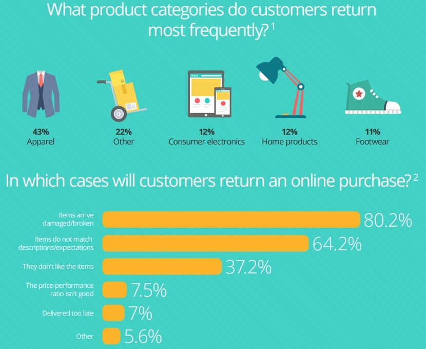 what product categories do customers return most frequently?