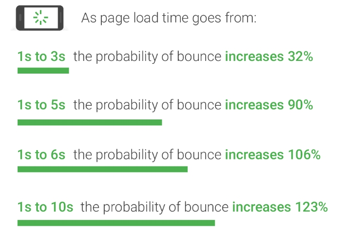 higher is fully load time - higher is bounce rate