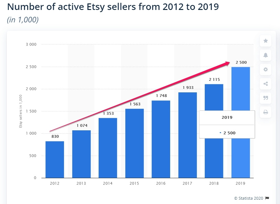 popular eCommerce platform has more than 2.5 million active sellers