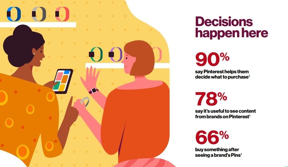 66% of Pinterest users buy something after seeing Pins