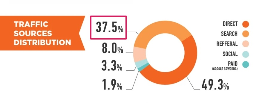nearly 38% of all eCommerce traffic comes directly from search engines