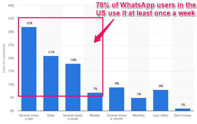 53% of WhatsApp users in the US use it daily